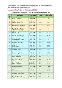 Top thí sinh có tổng điểm 3 môn thi cao nhất và Top thí sinh có tổng điểm 3 năm THPT cao nhất trường năm 2020